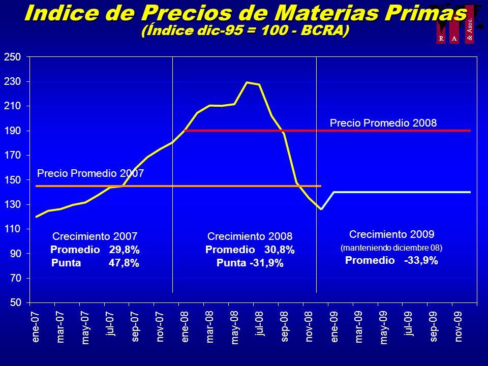 Indice de Precios de Materias Primas