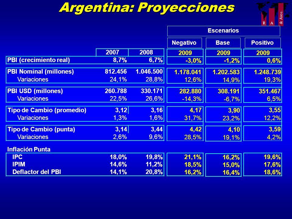 Argentina: Proyecciones
