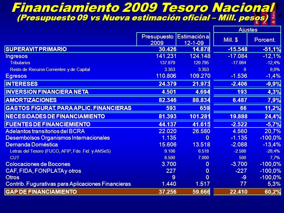 Financiamiento 2009 Tesoro Nacional