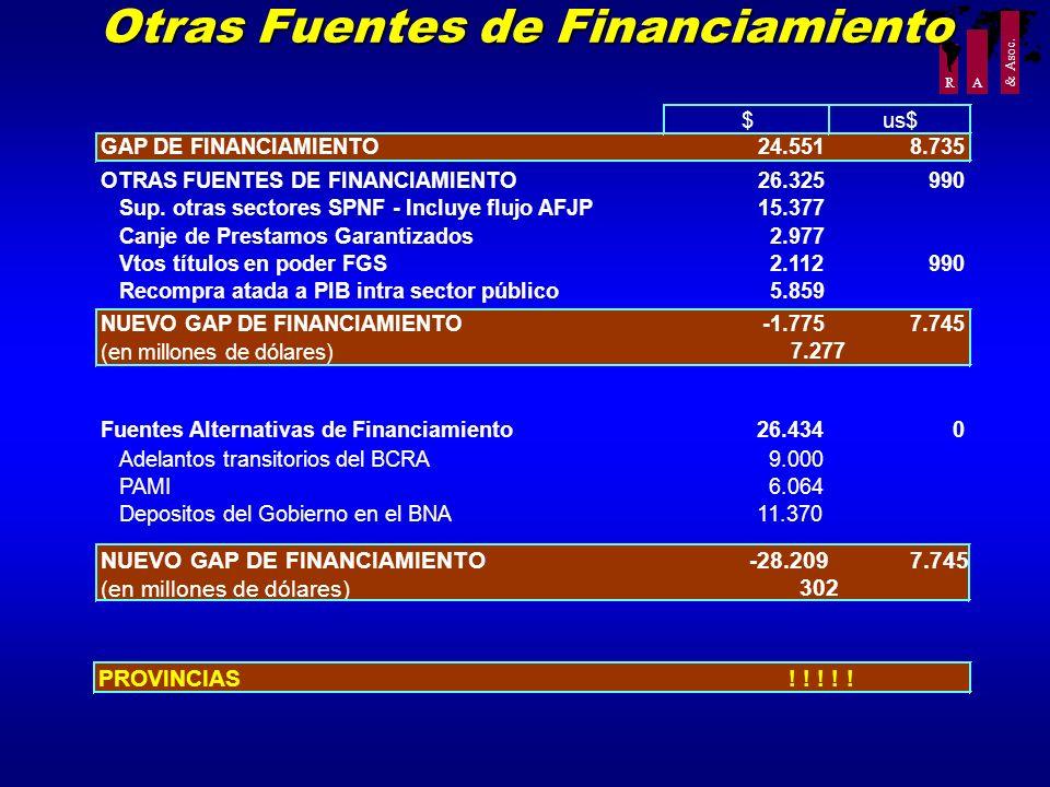 Otras Fuentes de Financiamiento
