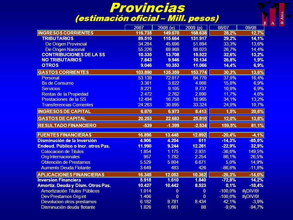 (estimación oficial – Mill. pesos)