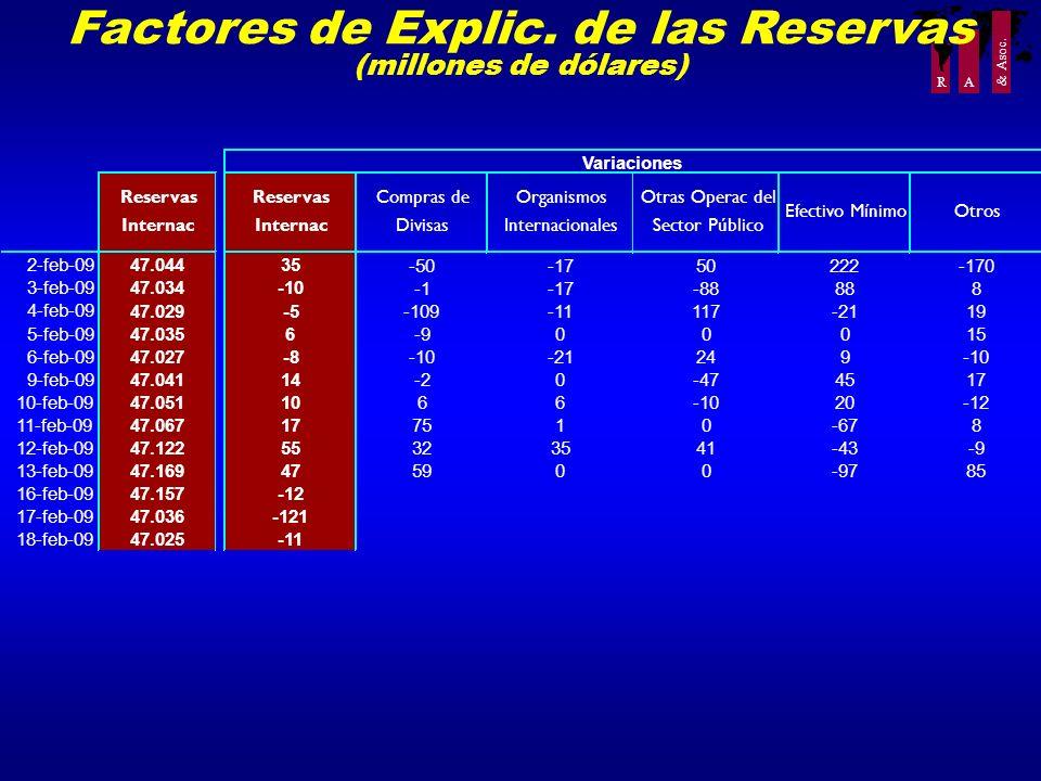 Factores de Explic. de las Reservas