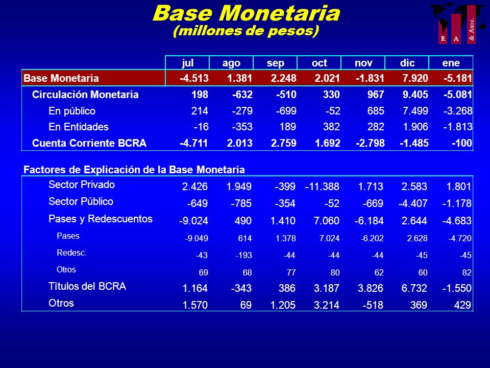 Base Monetaria (millones de pesos) jul ago sep oct nov dic ene