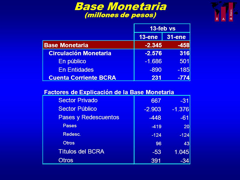 Base Monetaria (millones de pesos) 13-ene 31-ene Base Monetaria -2.345