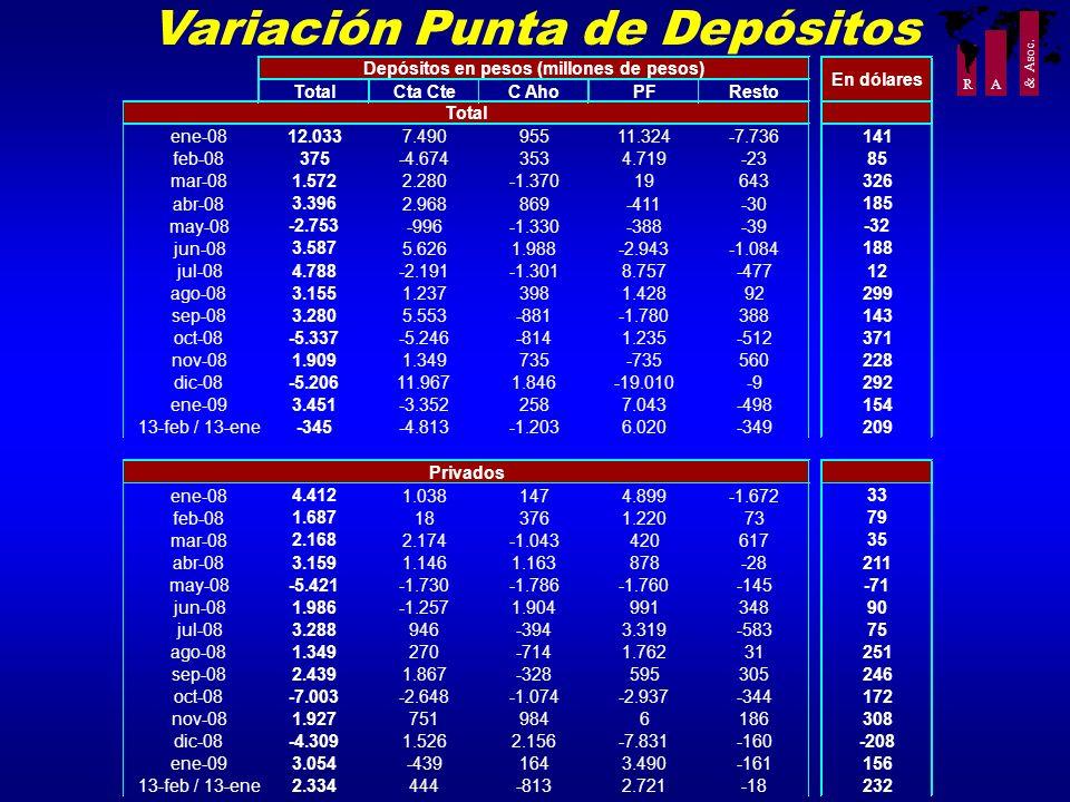 Variación Punta de Depósitos
