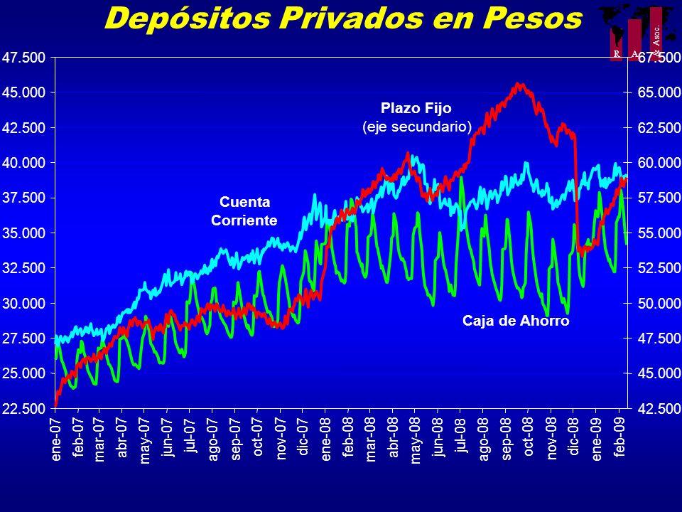 Depósitos Privados en Pesos