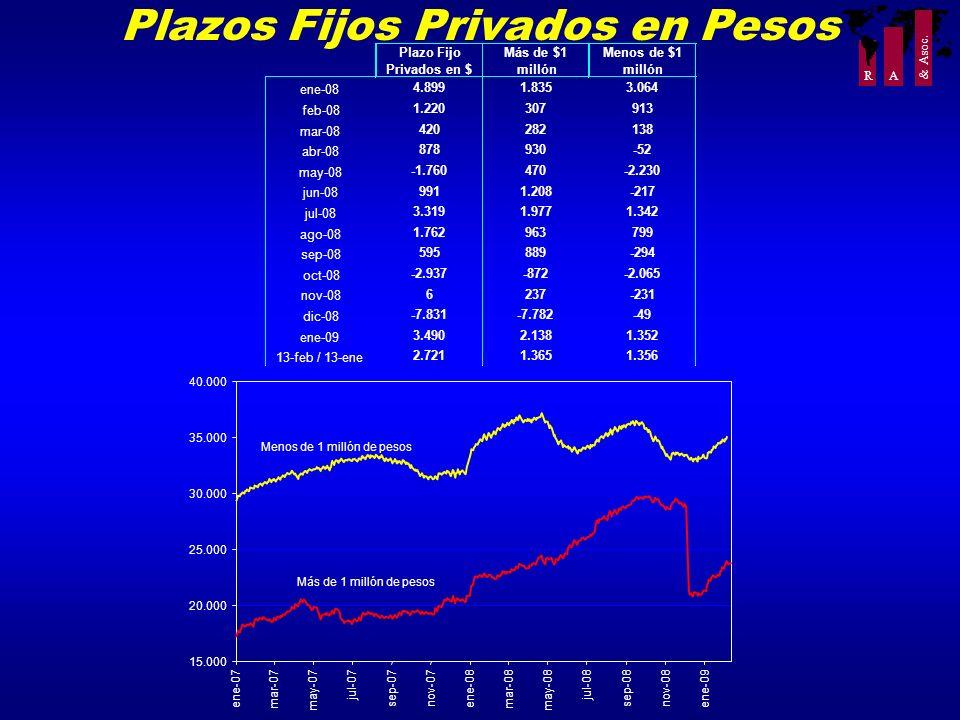 Plazos Fijos Privados en Pesos