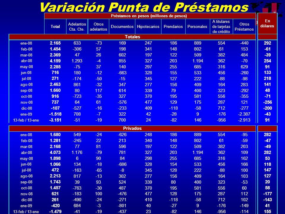 Variación Punta de Préstamos