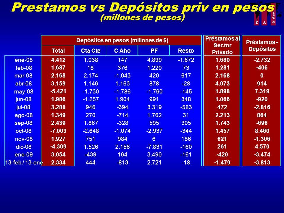Prestamos vs Depósitos priv en pesos