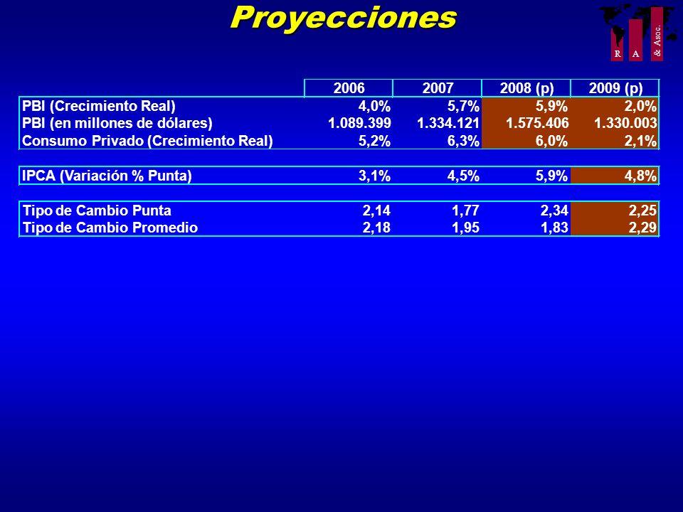 Proyecciones 2006 2007 2008 (p) 2009 (p) PBI (Crecimiento Real) 4,0%