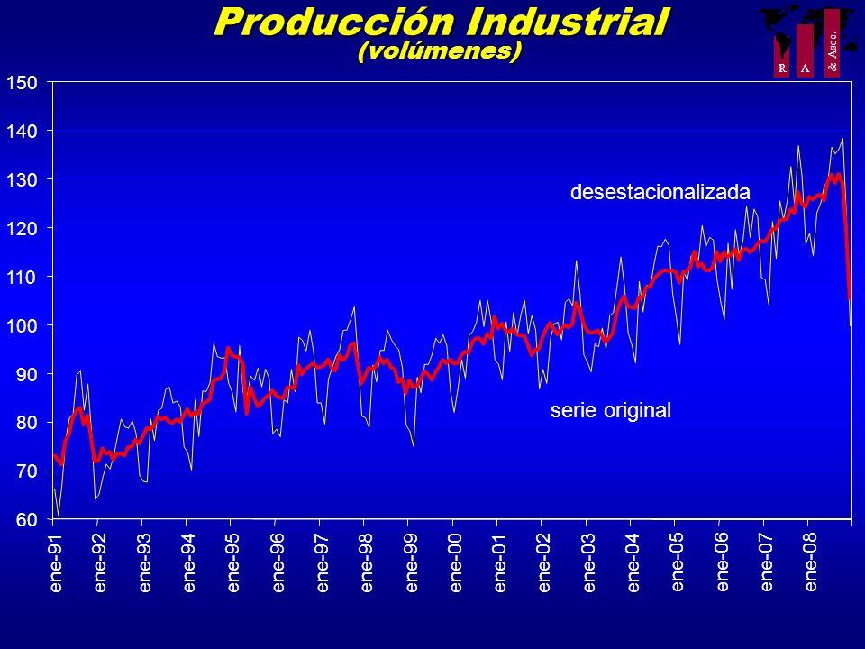 Producción Industrial (volúmenes)