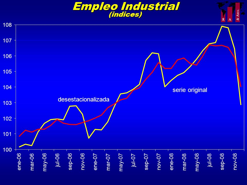 Empleo Industrial (indices)