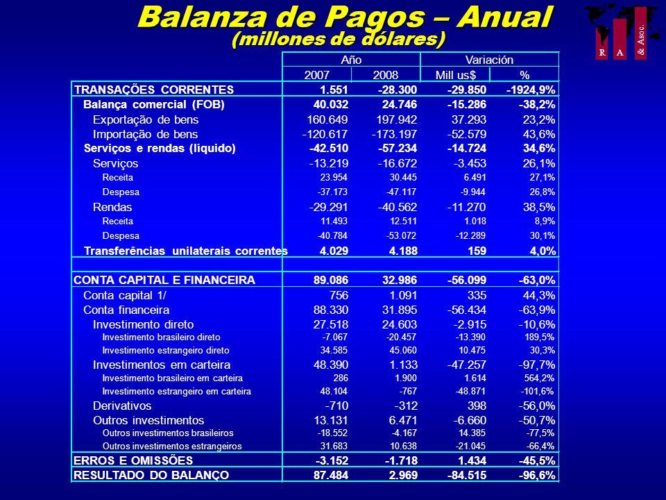 Balanza de Pagos – Anual (millones de dólares)