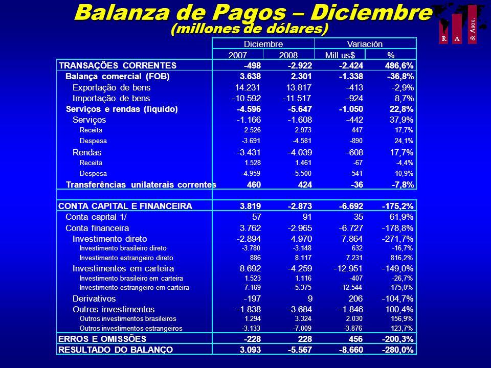 Balanza de Pagos – Diciembre (millones de dólares)