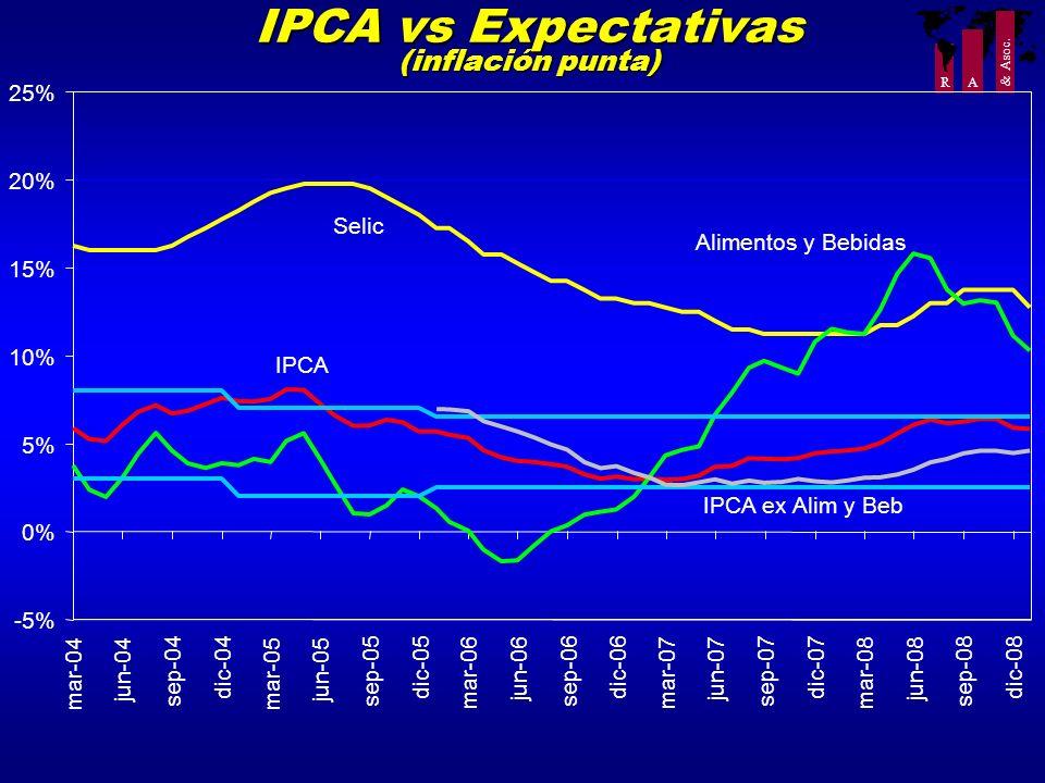 IPCA vs Expectativas (inflación punta)