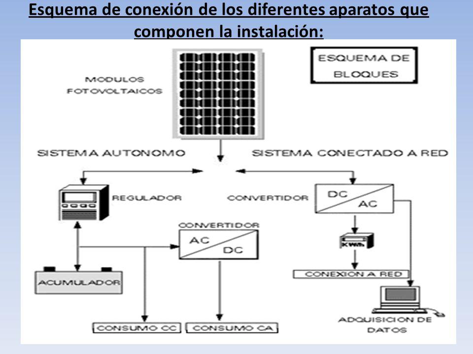 Esquema de conexión de los diferentes aparatos que componen la instalación: