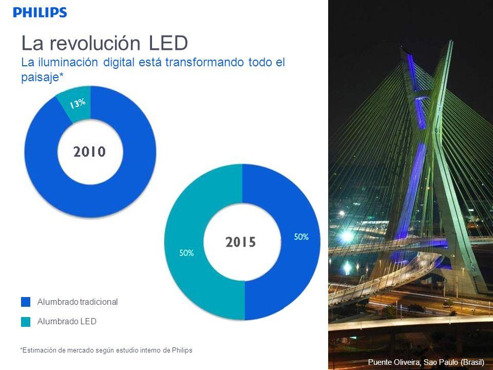 La revolución LED La iluminación digital está transformando todo el paisaje* 93%