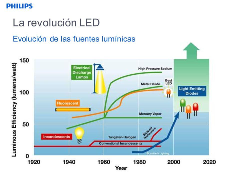 La revolución LED Evolución de las fuentes lumínicas