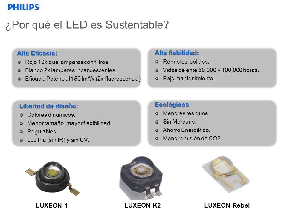 ¿Por qué el LED es Sustentable