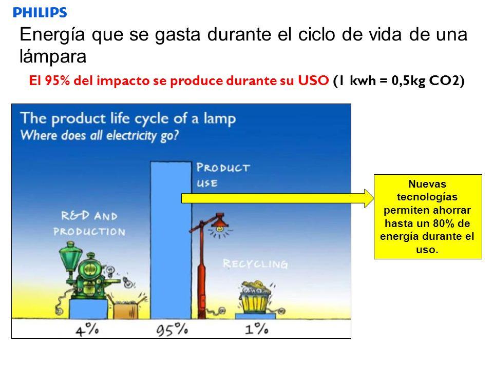 Energía que se gasta durante el ciclo de vida de una lámpara