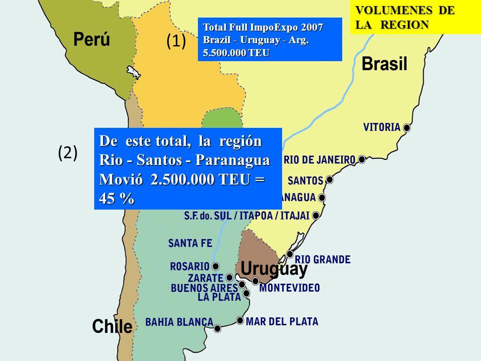 (1) (2) De este total, la región Rio - Santos - Paranagua