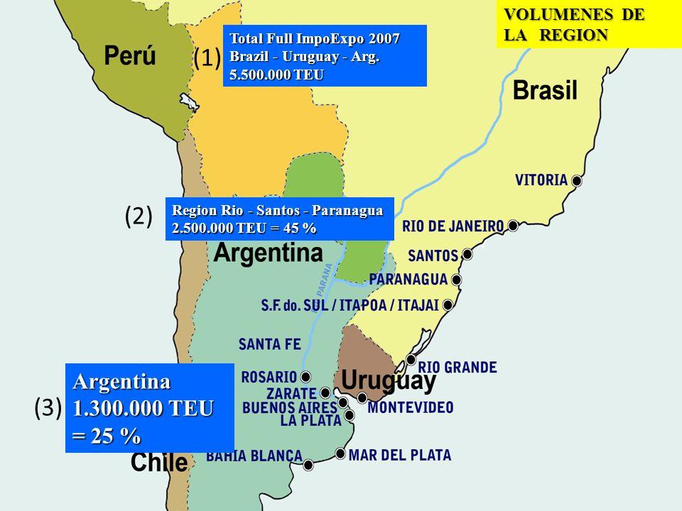 (1) (2) (3) Argentina 1.300.000 TEU = 25 % VOLUMENES DE LA REGION