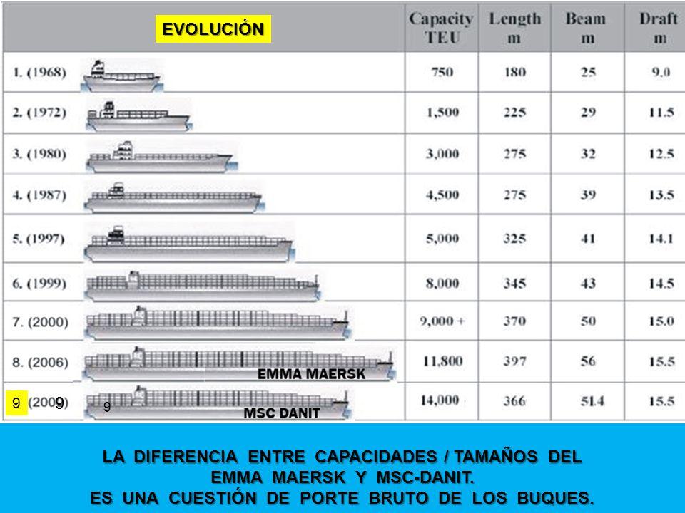 LA DIFERENCIA ENTRE CAPACIDADES / TAMAÑOS DEL EMMA MAERSK Y MSC-DANIT.