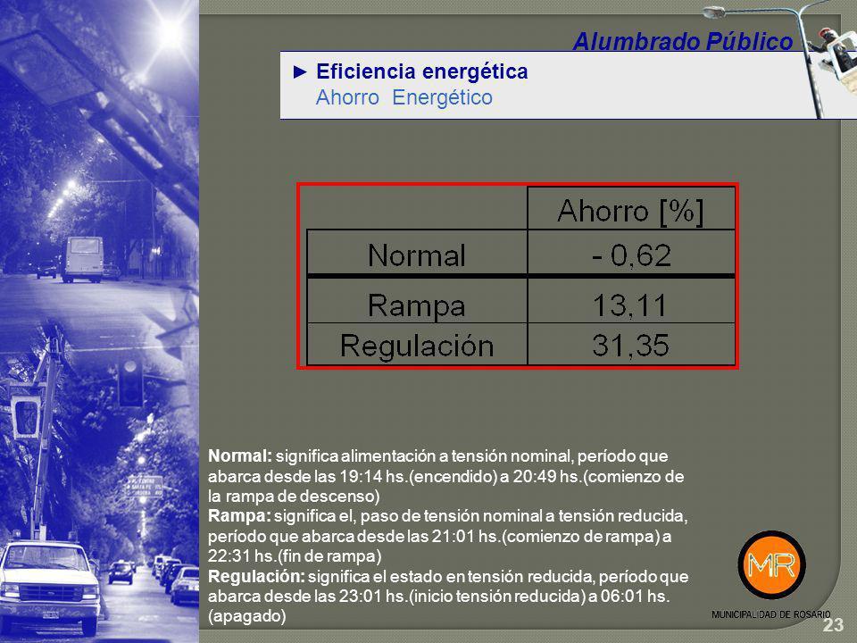 Alumbrado Público Eficiencia energética Ahorro Energético