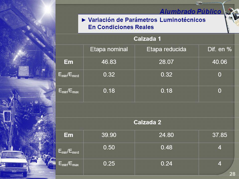Alumbrado Público Variación de Parámetros Luminotécnicos
