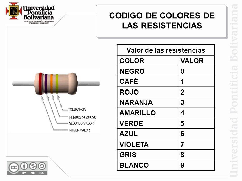 CODIGO DE COLORES DE LAS RESISTENCIAS