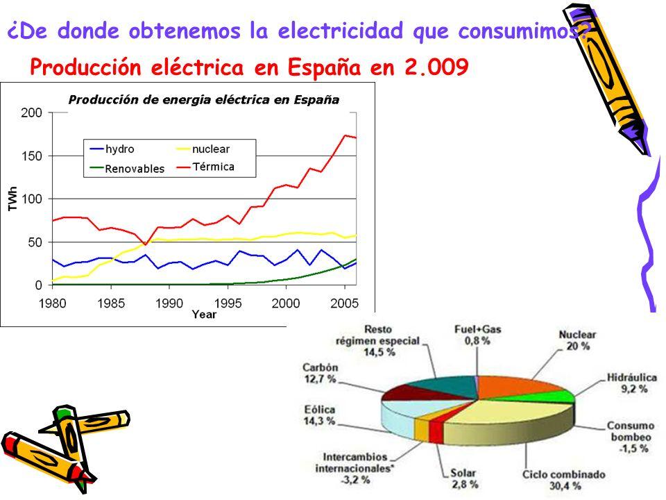 ¿De donde obtenemos la electricidad que consumimos