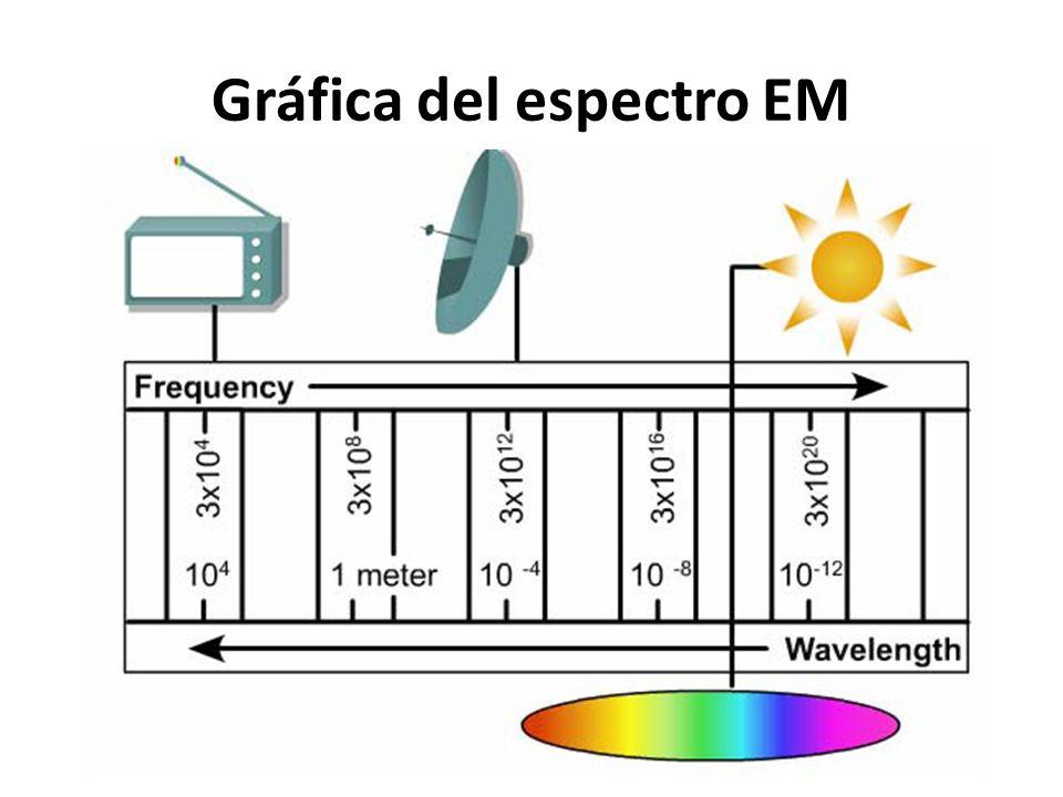 Gráfica del espectro EM
