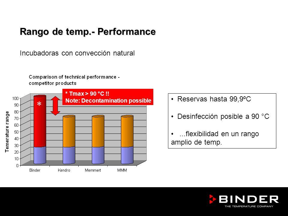 * Rango de temp.- Performance Incubadoras con convección natural