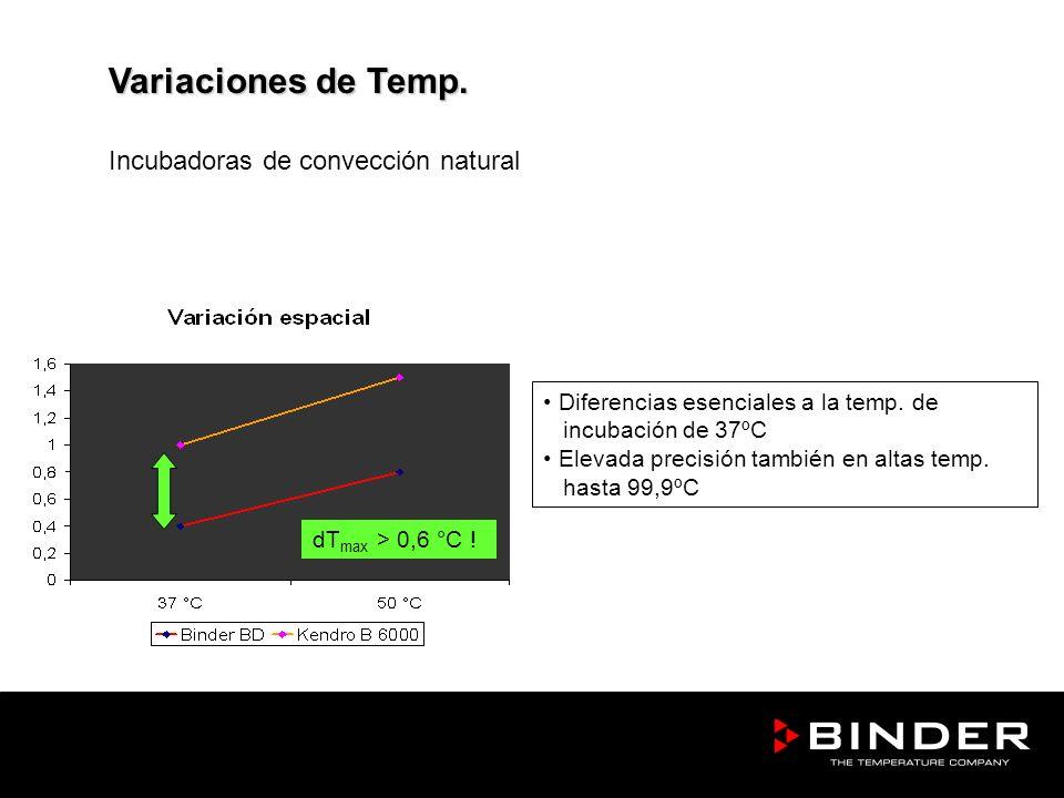 Variaciones de Temp. Incubadoras de convección natural