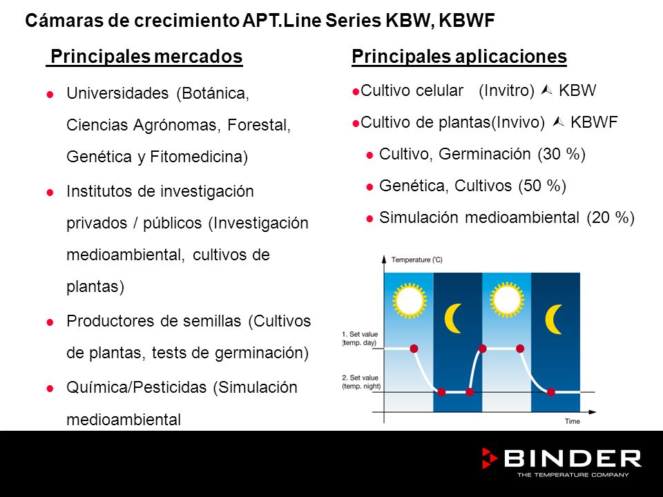 Cámaras de crecimiento APT.Line Series KBW, KBWF