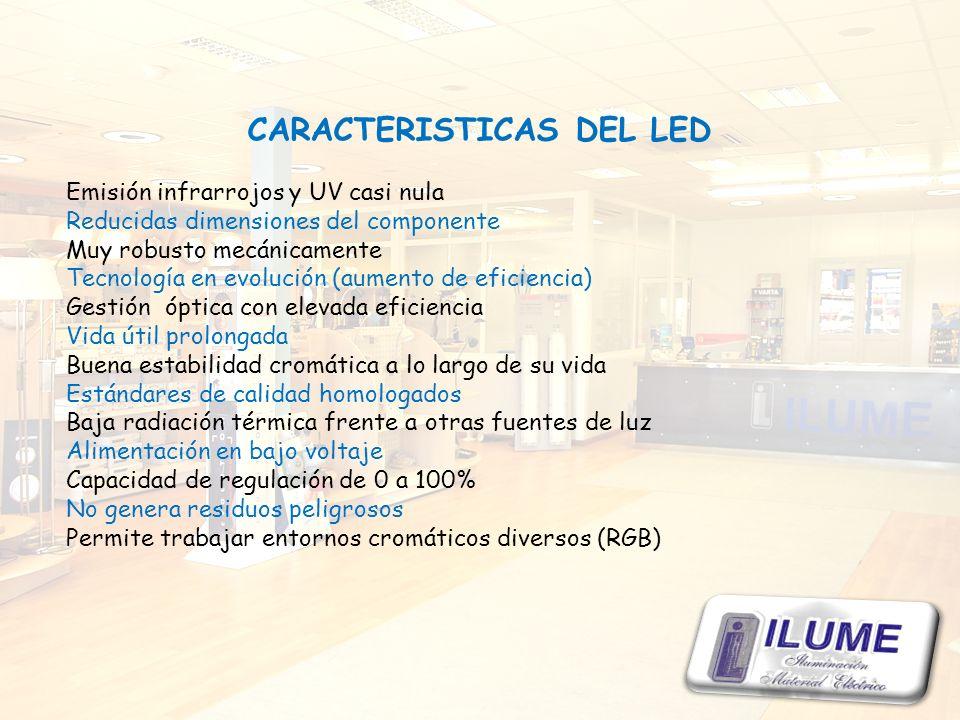 CARACTERISTICAS DEL LED