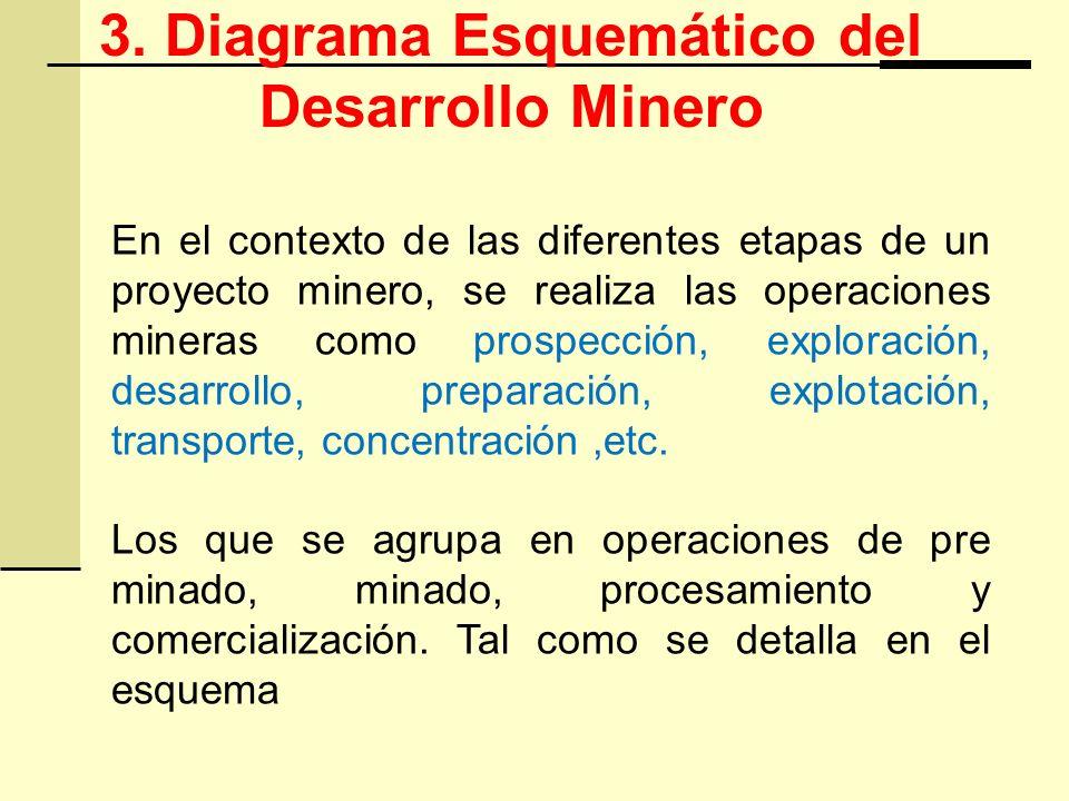 3. Diagrama Esquemático del Desarrollo Minero