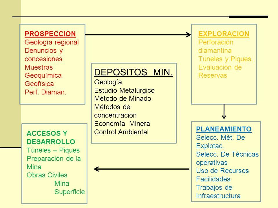 DEPOSITOS MIN. PROSPECCION Geología regional Denuncios y concesiones