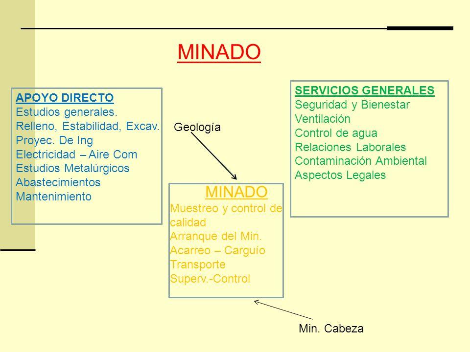 MINADO MINADO SERVICIOS GENERALES Seguridad y Bienestar Ventilación