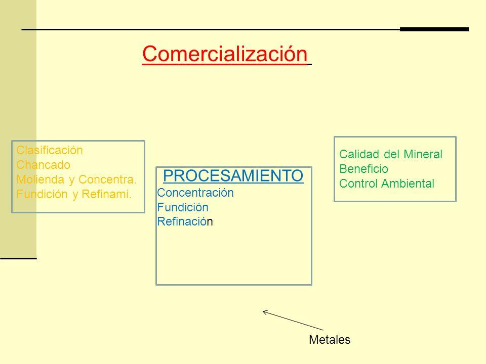 Comercialización PROCESAMIENTO Clasificación Calidad del Mineral