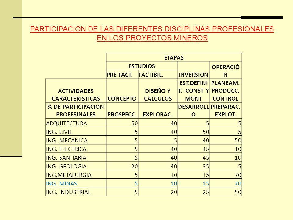 PARTICIPACION DE LAS DIFERENTES DISCIPLINAS PROFESIONALES EN LOS PROYECTOS MINEROS