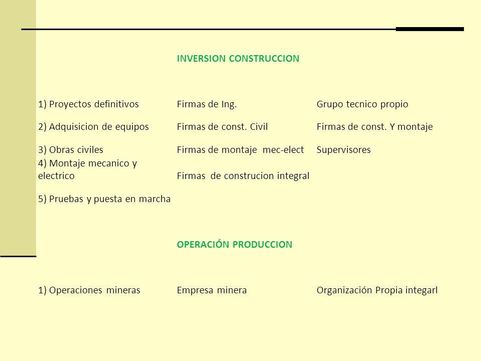 INVERSION CONSTRUCCION