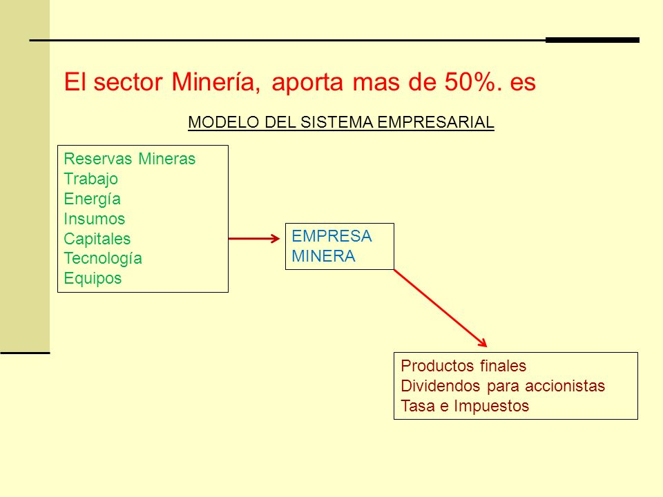 El sector Minería, aporta mas de 50%. es