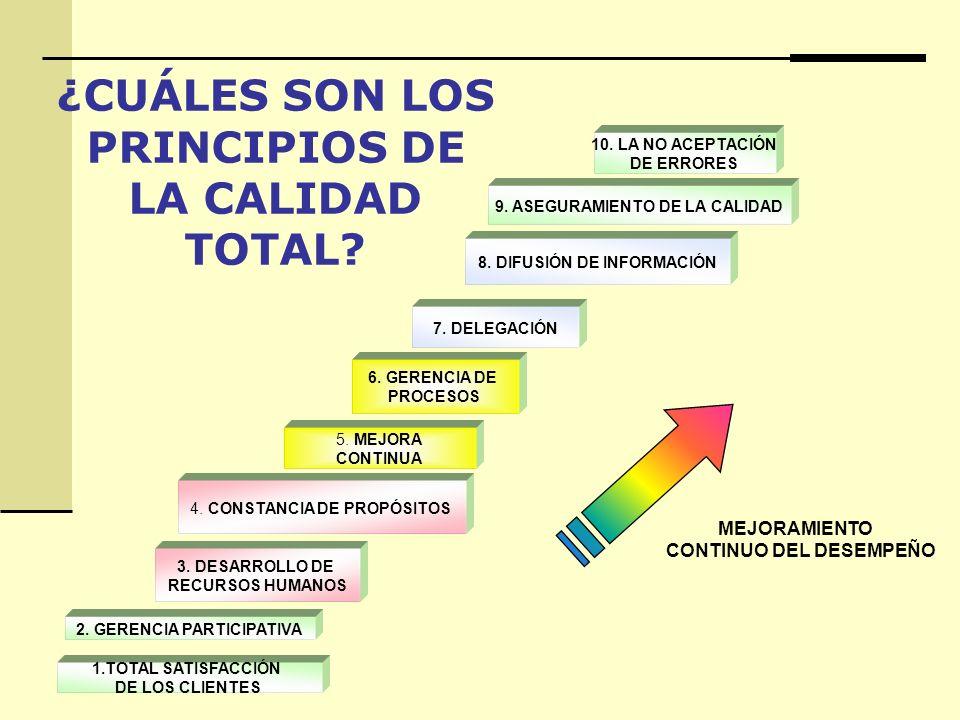 ¿CUÁLES SON LOS PRINCIPIOS DE LA CALIDAD TOTAL
