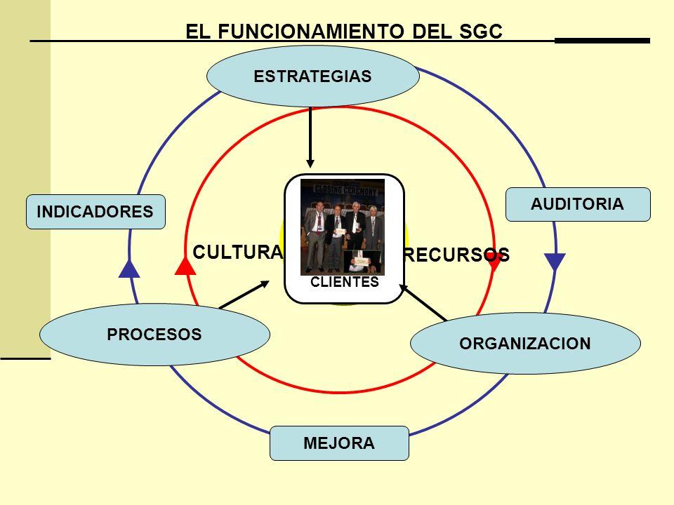 EL FUNCIONAMIENTO DEL SGC