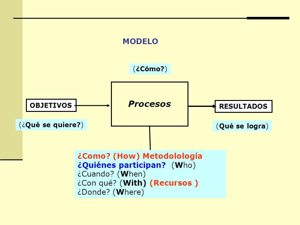 Procesos MODELO ¿Como (How) Metodolología ¿Quiénes participan (Who)