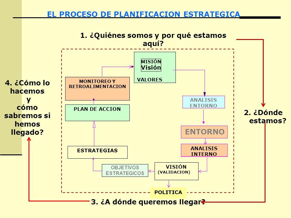 EL PROCESO DE PLANIFICACION ESTRATEGICA ENTORNO