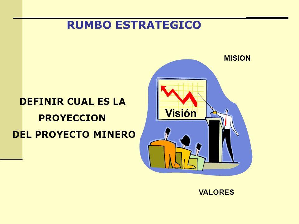 RUMBO ESTRATEGICO Visión DEFINIR CUAL ES LA PROYECCION