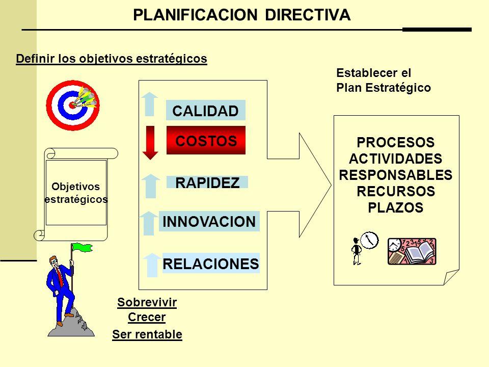 PLANIFICACION DIRECTIVA