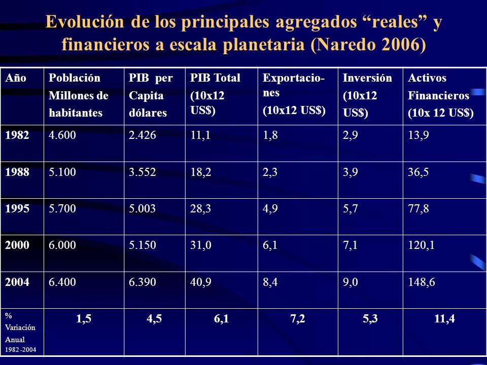 Evolución de los principales agregados reales y financieros a escala planetaria (Naredo 2006)